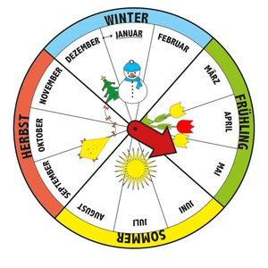 Vorschaubild Die Jahresuhr