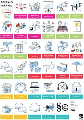 Kompass für den digitalen Wandel für Schulentwicklungsprozesse