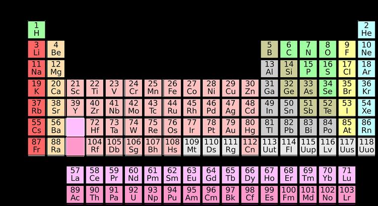 Elementgruppen des Periodensystems mit Padlet erarbeiten