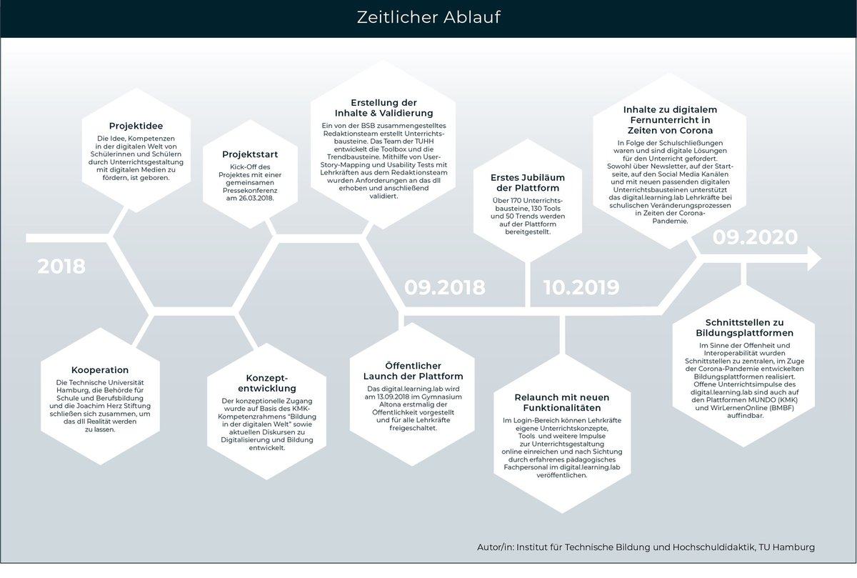 entwicklung_timeline.png